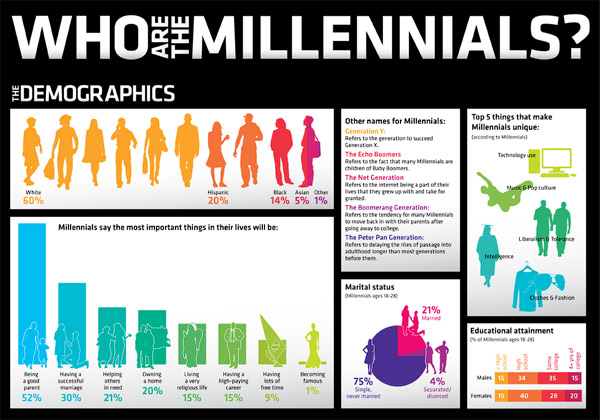 Who-are-millennials-social-media-marketing-infographic-small