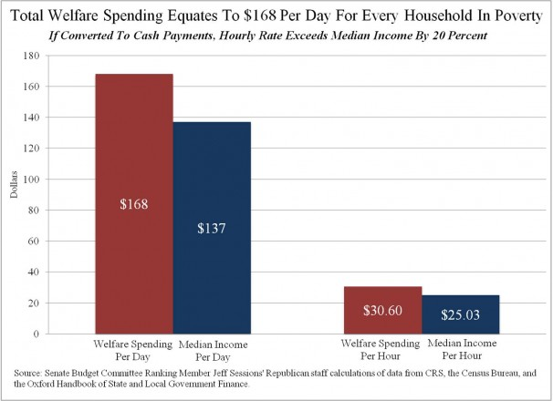 Total-Welfare-Spending-Equates-To-Per-Day-For-Every-Household-In-Poverty