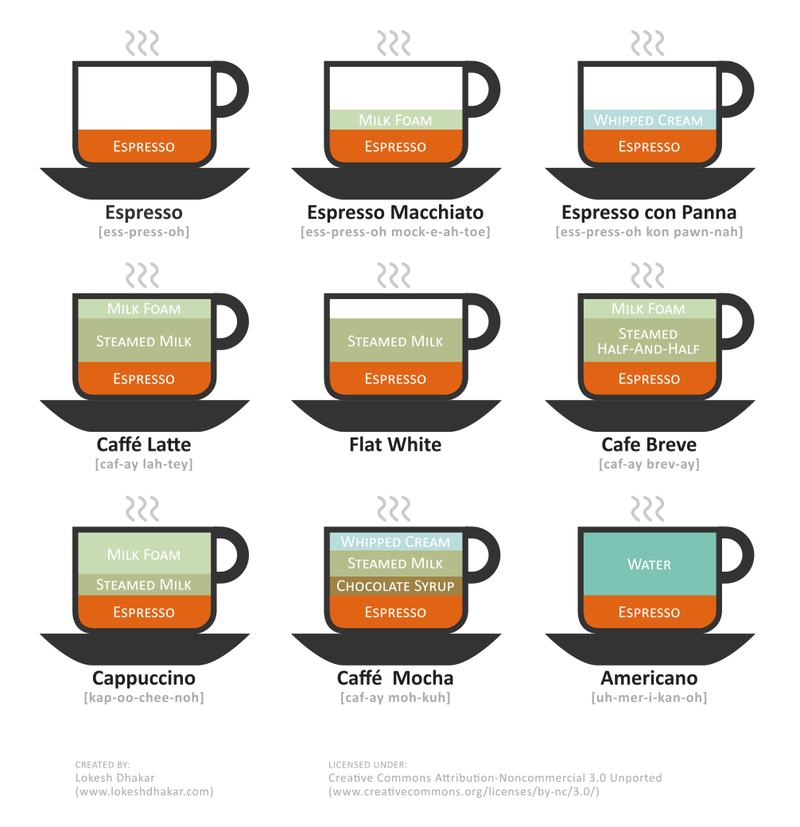 An-illustrated-guide-to-coffee-drinks_50290a9e323e5